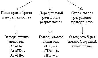 Схемы знаки препинания при прямой речи