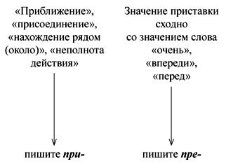 таблица пре правило при