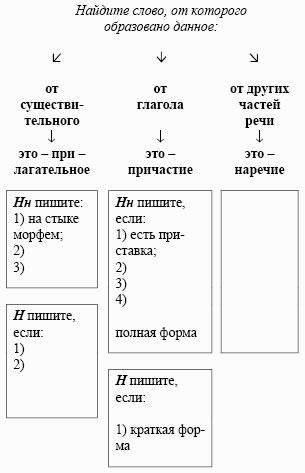 Вовк С. | Правописание -н и -нн в прилагательных и причастиях ...