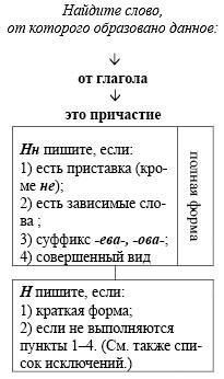 Правописание н и нн - 00